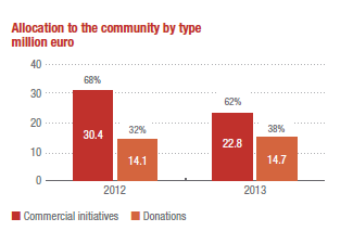 Allocation to the community by type million euro