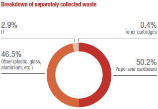 Breakdown of separately collected waste