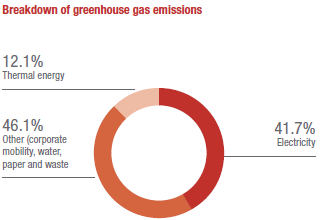 Breakdown of greenhouse gas emissions