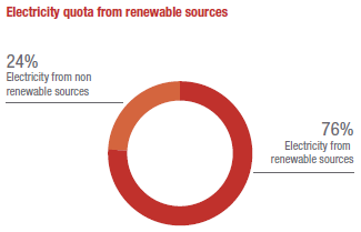 Electricity quota from renewable sources