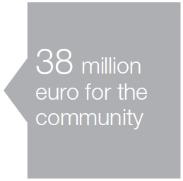38 million euro for the community