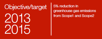 Reduction in greenhouse gas emissions
