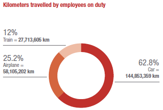 Kilometers travelled by employees on duty