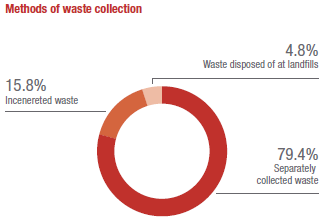 Methods of waste collection
